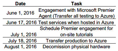Table of proposed schedule