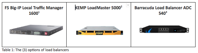 Choices of load balancers